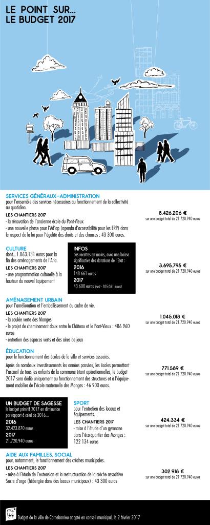 Infographie budget 2017